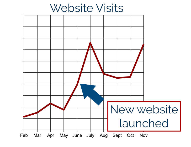 C&W website visits analytics